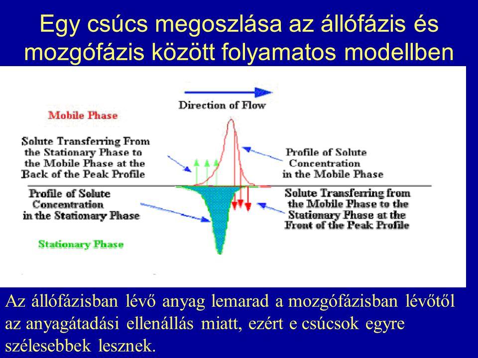 Egy csúcs megoszlása az állófázis és mozgófázis között folyamatos modellben Az állófázisban lévő anyag lemarad a mozgófázisban lévőtől az anyagátadási