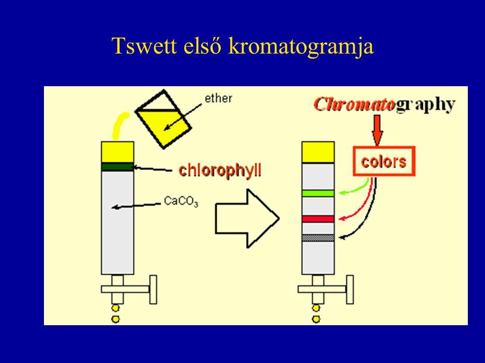 104 illékony szerves anyag (VOC) gázkromatogramja Minőségi mutató: retenciós idő (t R ), Mennyiségi mutató: csúcsterület (A)