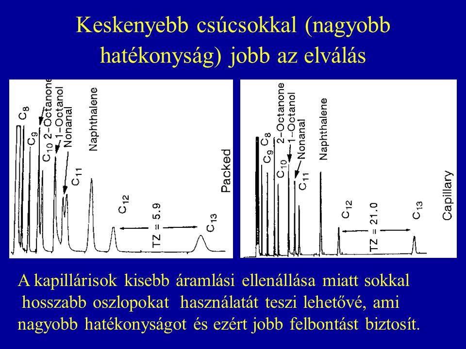 Keskenyebb csúcsokkal (nagyobb hatékonyság) jobb az elválás A kapillárisok kisebb áramlási ellenállása miatt sokkal hosszabb oszlopokat használatát te
