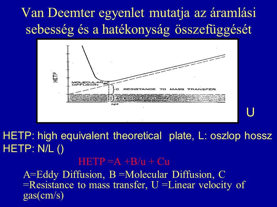 Van Deemter egyenlet mutatja az áramlási sebesség és a hatékonyság összefüggését HETP =A +B/u + Cu A=Eddy Diffusion, B =Molecular Diffusion, C =Resist