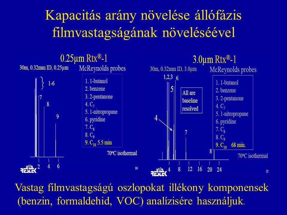 Kapacitás arány növelése állófázis filmvastagságának növeléséével Vastag filmvastagságú oszlopokat illékony komponensek (benzin, formaldehid, VOC) ana
