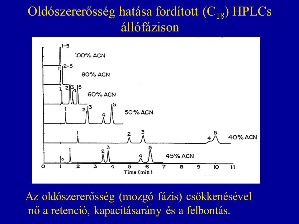 Oldószererősség hatása fordított (C 18 ) HPLCs állófázison Az oldószererősség (mozgó fázis) csökkenésével nő a retenció, kapacitásarány és a felbontás