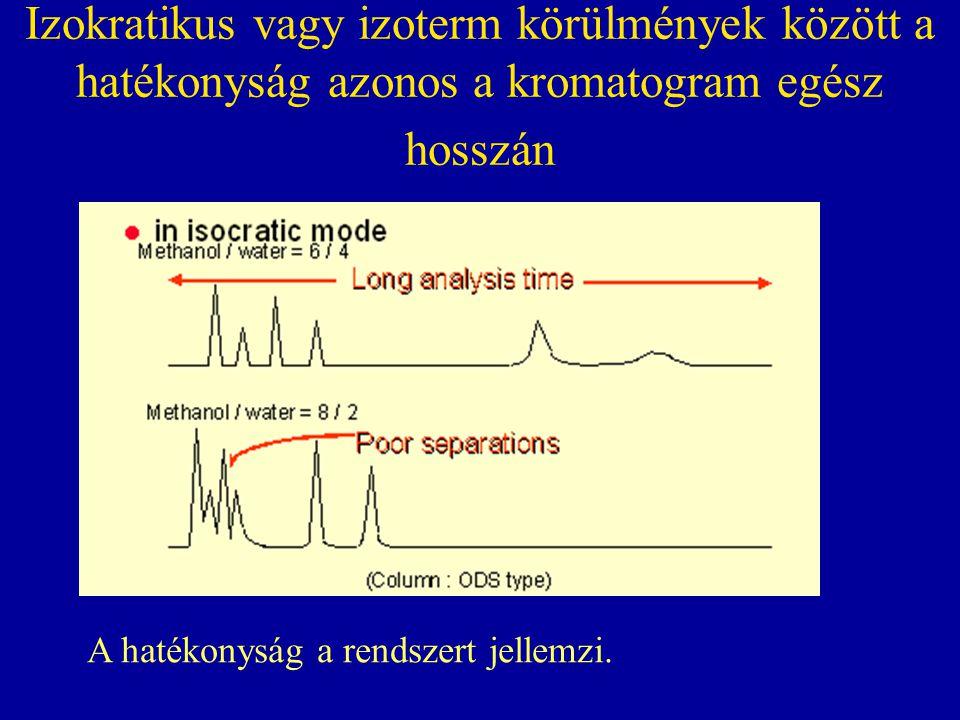 Izokratikus vagy izoterm körülmények között a hatékonyság azonos a kromatogram egész hosszán A hatékonyság a rendszert jellemzi.