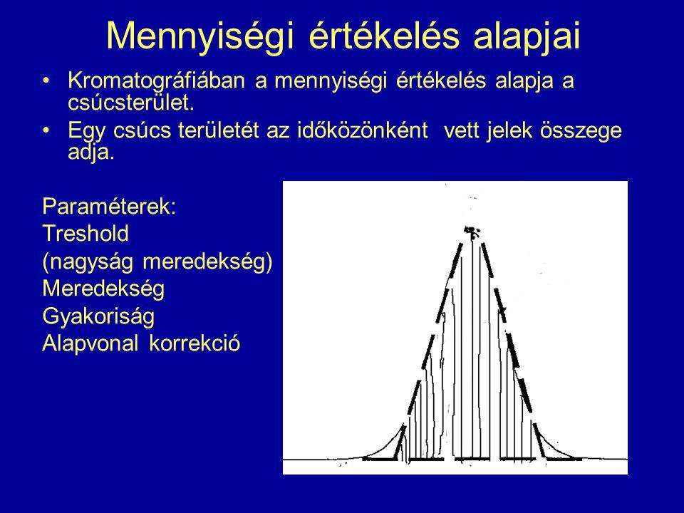 Mennyiségi értékelés alapjai Kromatográfiában a mennyiségi értékelés alapja a csúcsterület. Egy csúcs területét az időközönként vett jelek összege adj