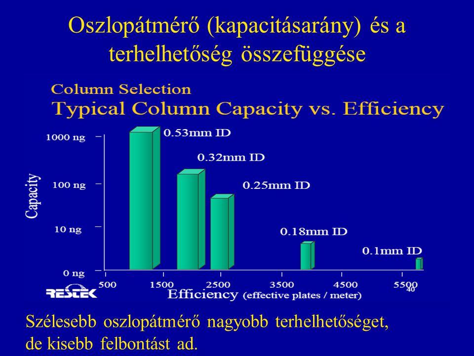 Oszlopátmérő (kapacitásarány) és a terhelhetőség összefüggése Szélesebb oszlopátmérő nagyobb terhelhetőséget, de kisebb felbontást ad.