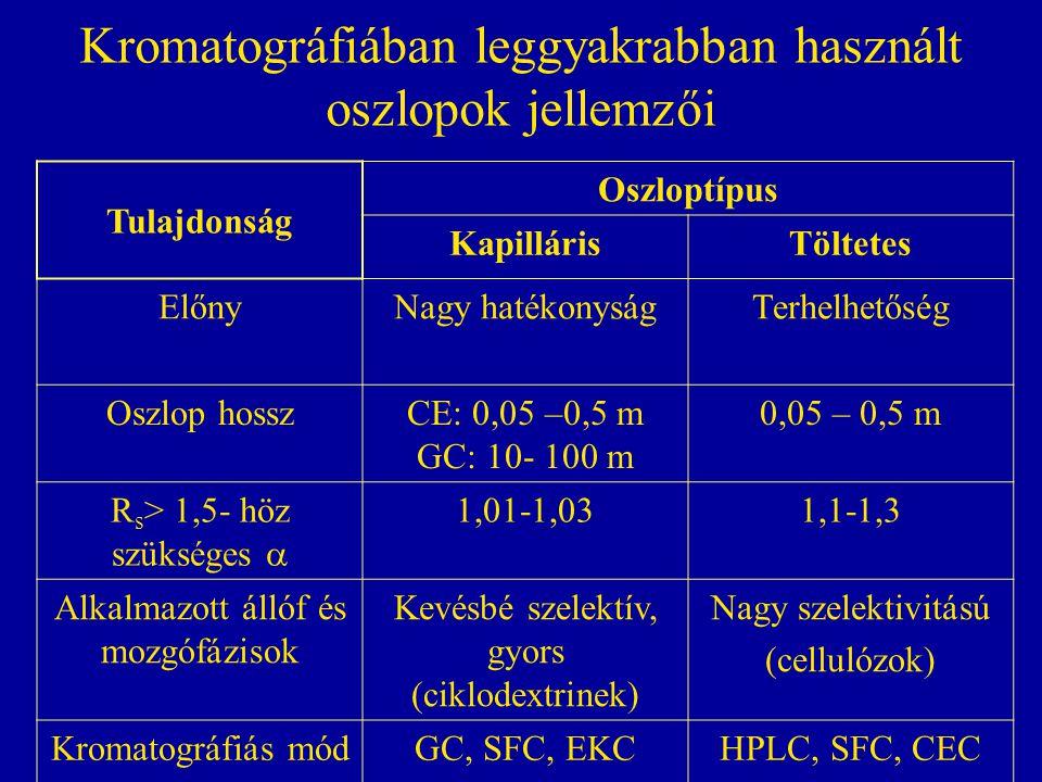 Kromatográfiában leggyakrabban használt oszlopok jellemzői Tulajdonság Oszloptípus KapillárisTöltetes ElőnyNagy hatékonyságTerhelhetőség Oszlop hosszC