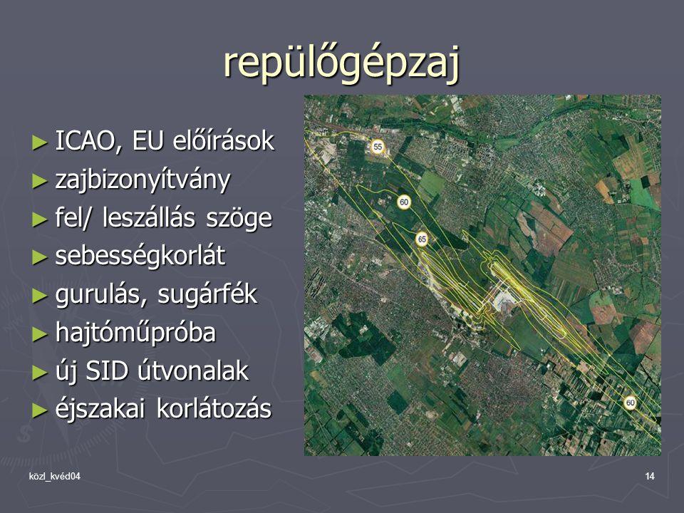 közl_kvéd0414 repülőgépzaj ► ICAO, EU előírások ► zajbizonyítvány ► fel/ leszállás szöge ► sebességkorlát ► gurulás, sugárfék ► hajtóműpróba ► új SID útvonalak ► éjszakai korlátozás