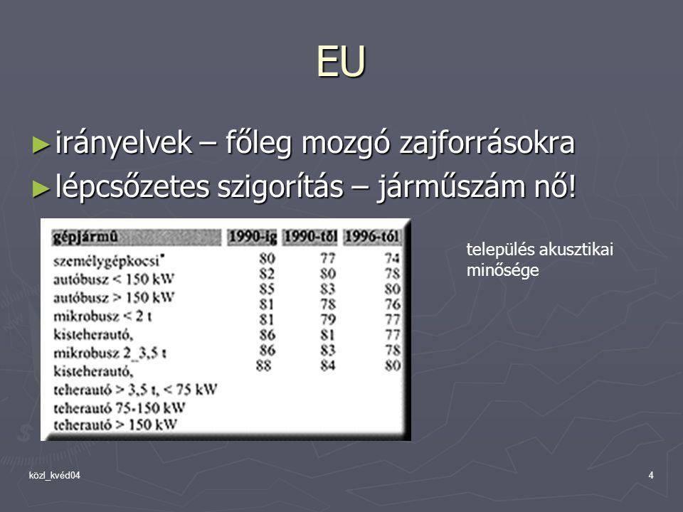 közl_kvéd044 EU ► irányelvek – főleg mozgó zajforrásokra ► lépcsőzetes szigorítás – járműszám nő! település akusztikai minősége