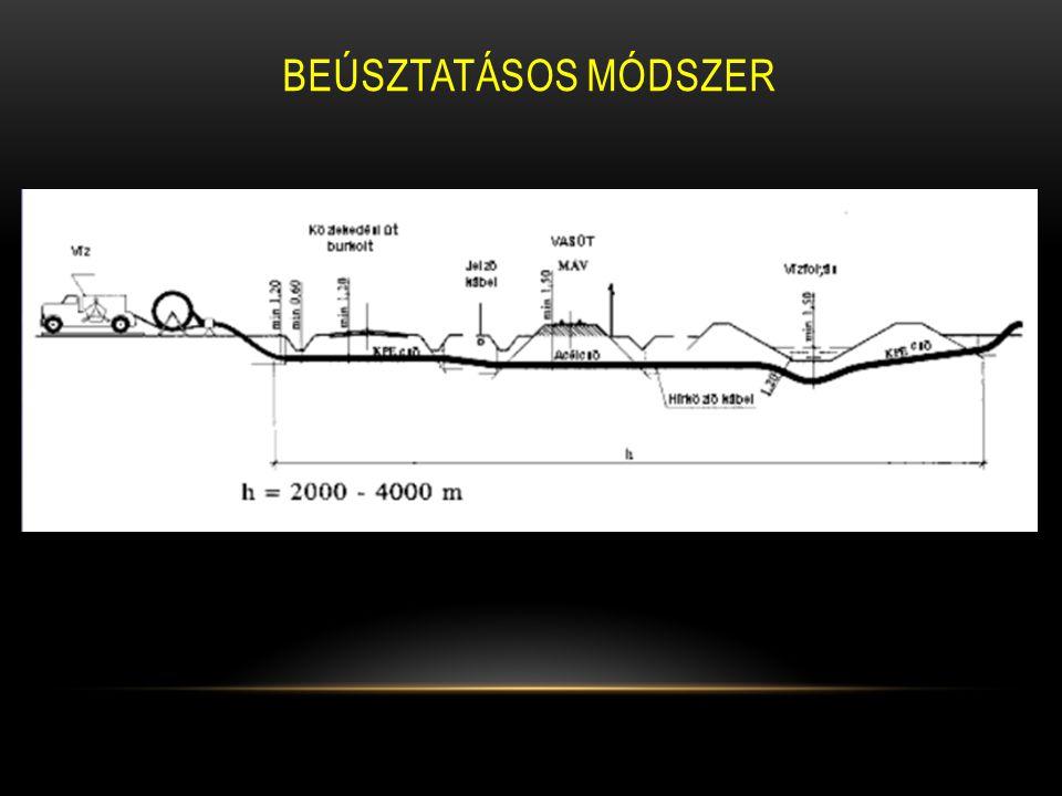 BEÚSZTATÁSOS MÓDSZER