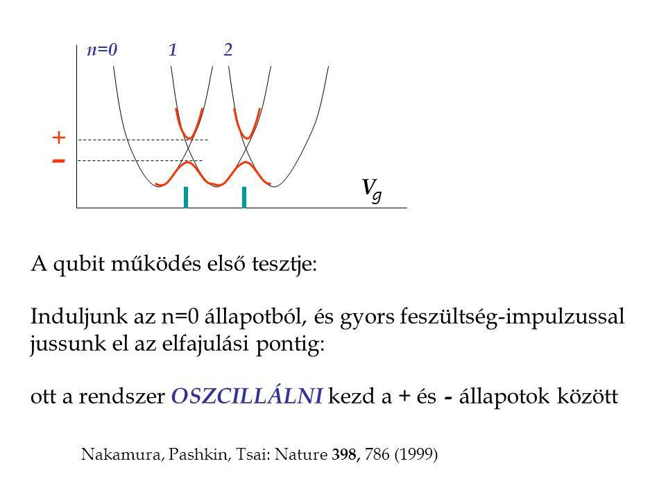 V +-+- g A qubit működés első tesztje: Induljunk az n=0 állapotból, és gyors feszültség-impulzussal jussunk el az elfajulási pontig: ott a rendszer OSZCILLÁLNI kezd a + és állapotok között - Nakamura, Pashkin, Tsai: Nature 398, 786 (1999)
