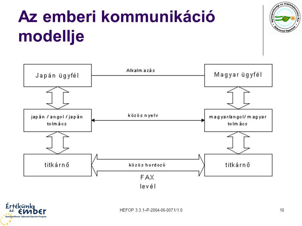 HEFOP 3.3.1–P-2004-06-0071/1.010 Az emberi kommunikáció modellje