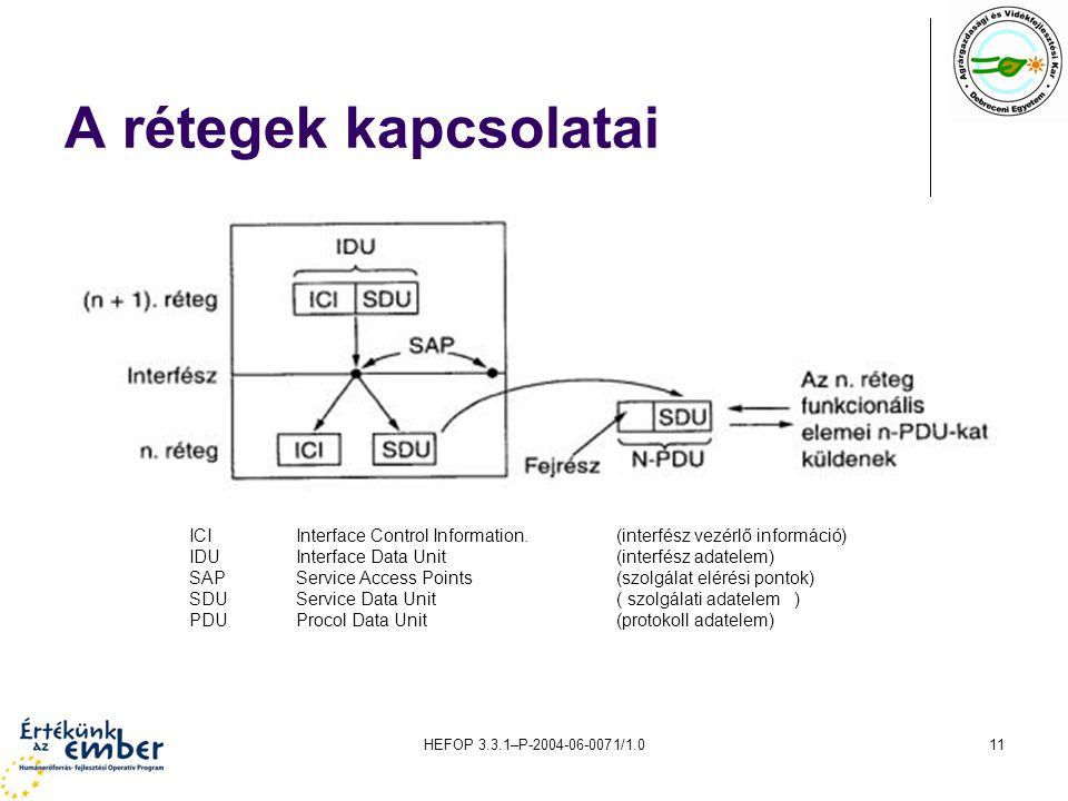 HEFOP 3.3.1–P-2004-06-0071/1.011 A rétegek kapcsolatai ICIInterface Control Information.(interfész vezérlő információ) IDUInterface Data Unit (interfész adatelem) SAPService Access Points (szolgálat elérési pontok) SDUService Data Unit ( szolgálati adatelem ) PDU Procol Data Unit(protokoll adatelem)