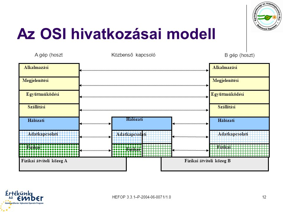HEFOP 3.3.1–P-2004-06-0071/1.012 Az OSI hivatkozásai modell Alkalmazási Megjelenítési Együttműködési Szállítási Hálózati Adatkapcsolati Fizikai Alkalmazási Megjelenítési Együttműködési Szállítási Hálózati Adatkapcsolati Fizikai Hálózati Adatkapcsolati Fizikai Fizikai átviteli közeg AFizikai átviteli közeg B A gép (hosztKözbenső kapcsoló B gép (hoszt)
