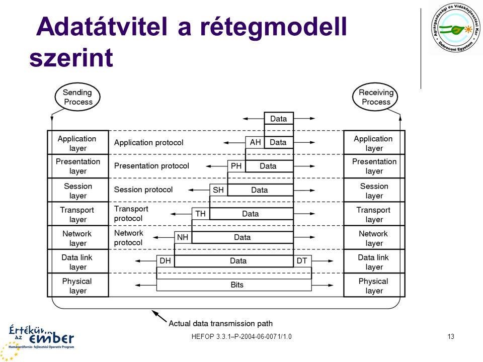 HEFOP 3.3.1–P-2004-06-0071/1.013 Adatátvitel a rétegmodell szerint