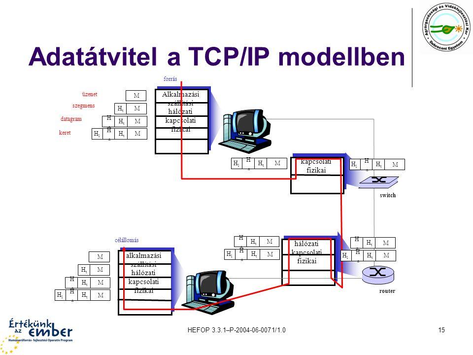 HEFOP 3.3.1–P-2004-06-0071/1.015 Adatátvitel a TCP/IP modellben hálózati kapcsolati fizikai üzenet szegmens datagram keret forrás Alkalmazási szállítási hálózati kapcsolati fizikai HtHt HnHn HlHl M HtHt HnHn M HtHt M M célállomás alkalmazási szállítási hálózati kapcsolati fizikai HtHt HnHn HlHl M HtHt HnHn M HtHt M M kapcsolati fizikai HtHt HnHn HlHl M HtHt HnHn M HtHt HnHn HlHl M HtHt HnHn M HtHt HnHn HlHl M HtHt HnHn HlHl M router switch