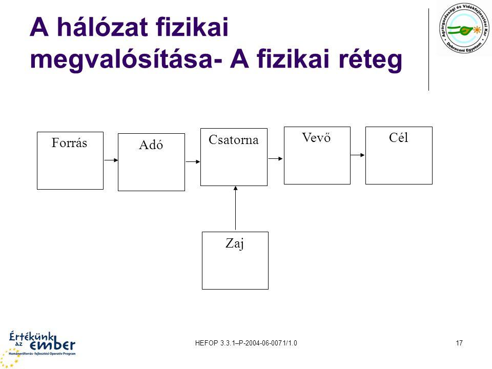 HEFOP 3.3.1–P-2004-06-0071/1.017 A hálózat fizikai megvalósítása- A fizikai réteg Adó Forrás Csatorna VevőCél Zaj