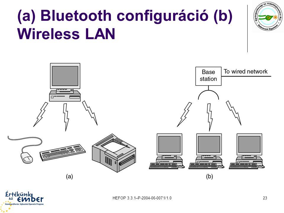 HEFOP 3.3.1–P-2004-06-0071/1.023 (a) Bluetooth configuráció (b) Wireless LAN