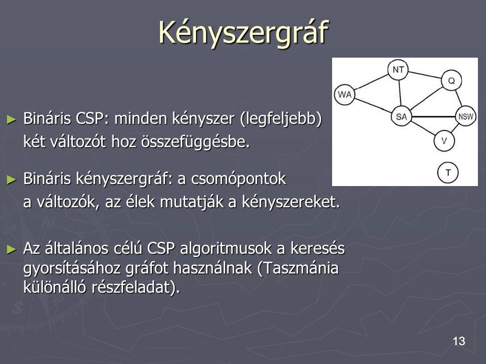 13 Kényszergráf ► Bináris CSP: minden kényszer (legfeljebb) két változót hoz összefüggésbe. ► Bináris kényszergráf: a csomópontok a változók, az élek