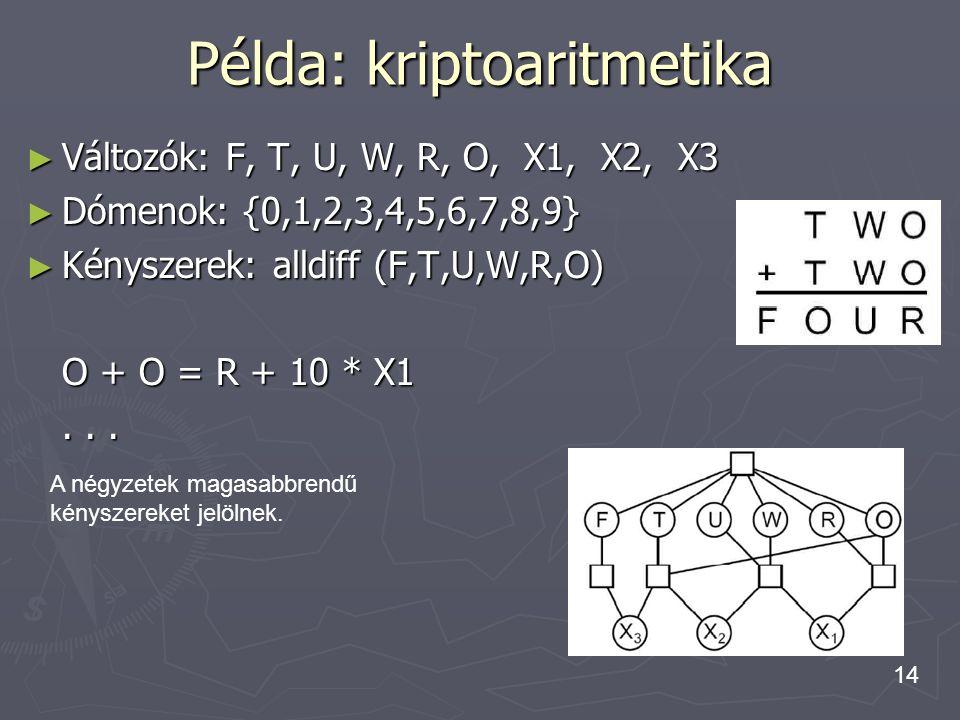 14 Példa: kriptoaritmetika ► Változók: F, T, U, W, R, O, X1, X2, X3 ► Dómenok: {0,1,2,3,4,5,6,7,8,9} ► Kényszerek: alldiff (F,T,U,W,R,O) O + O = R + 1