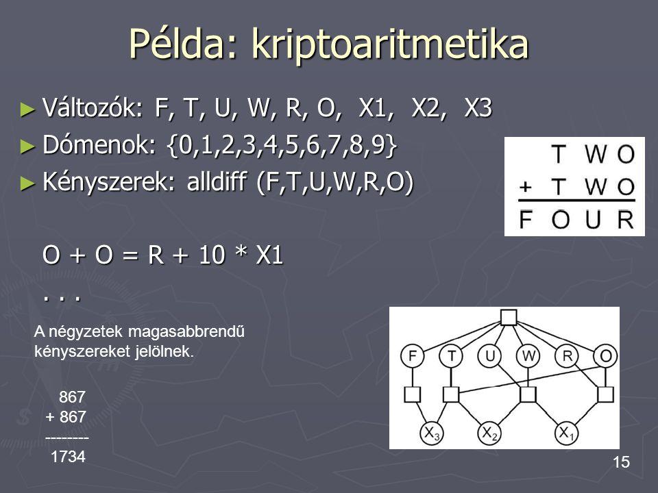 15 Példa: kriptoaritmetika ► Változók: F, T, U, W, R, O, X1, X2, X3 ► Dómenok: {0,1,2,3,4,5,6,7,8,9} ► Kényszerek: alldiff (F,T,U,W,R,O) O + O = R + 1