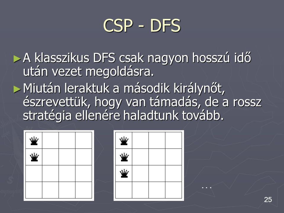 25 CSP - DFS ► A klasszikus DFS csak nagyon hosszú idő után vezet megoldásra. ► Miután leraktuk a második királynőt, észrevettük, hogy van támadás, de