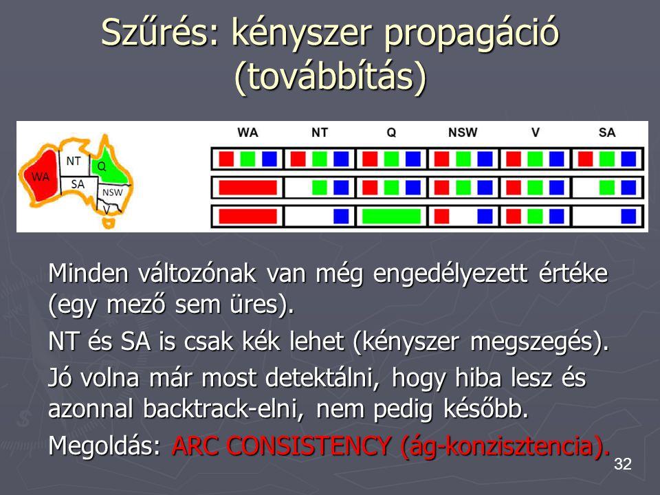 32 Minden változónak van még engedélyezett értéke (egy mező sem üres). NT és SA is csak kék lehet (kényszer megszegés). Jó volna már most detektálni,