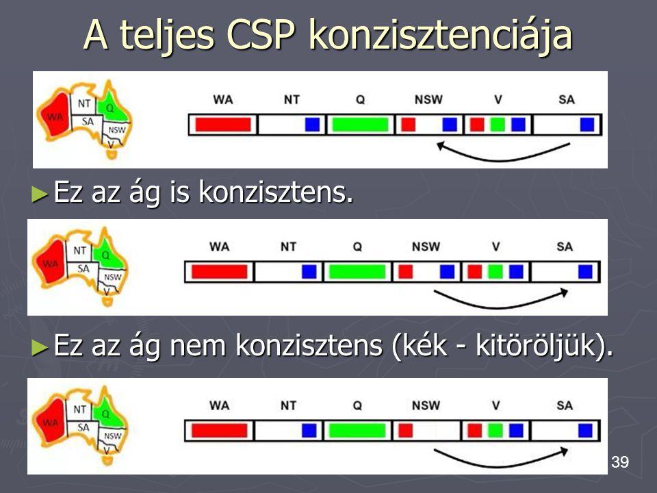 39 ► Ez az ág is konzisztens. A teljes CSP konzisztenciája ► Ez az ág nem konzisztens (kék - kitöröljük).