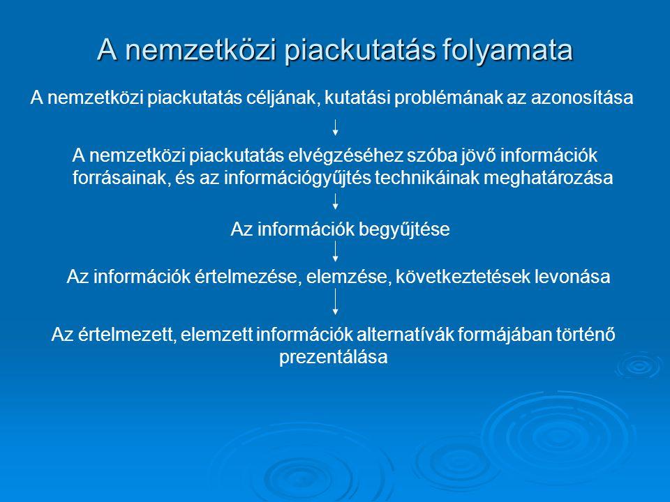 A nemzetközi piackutatás folyamata A nemzetközi piackutatás céljának, kutatási problémának az azonosítása A nemzetközi piackutatás elvégzéséhez szóba