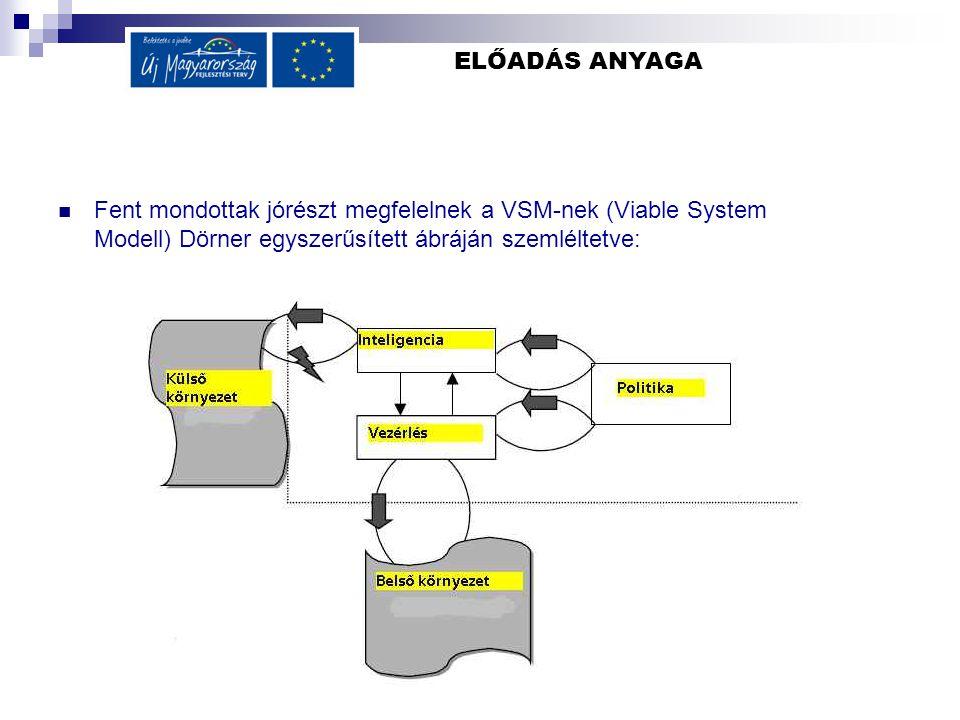 ELŐADÁS ANYAGA Fent mondottak jórészt megfelelnek a VSM-nek (Viable System Modell) Dörner egyszerűsített ábráján szemléltetve: