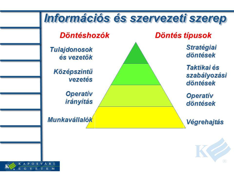 Információs és szervezeti szerep Tulajdonosok és vezetők Középszintű vezetés Operatív irányítás Munkavállalók Döntéshozók Döntés típusok Stratégiai döntések Taktikai és szabályozási döntések Operatív döntések Végrehajtás