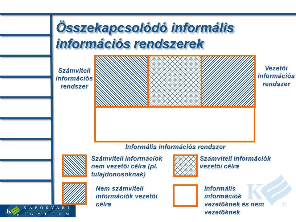 Összekapcsolódó informális információs rendszerek Számviteli információs rendszer Vezetői információs rendszer Informális információs rendszer Számviteli információk nem vezetői célra (pl.