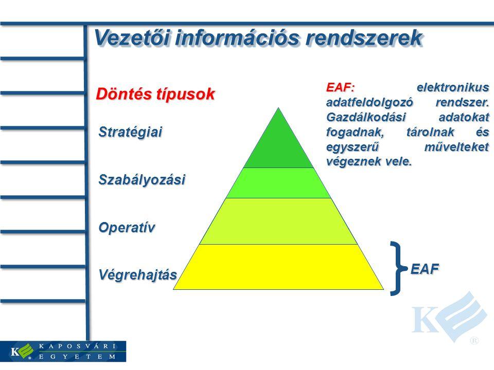 Vezetői információs rendszerek Döntés típusok Stratégiai Szabályozási Operatív Végrehajtás EAF EAF: elektronikus adatfeldolgozó rendszer.