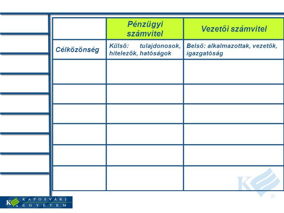 Pénzügyi számvitel Vezetői számvitel Célközönség Külső: tulajdonosok, hitelezők, hatóságok Belső: alkalmazottak, vezetők, igazgatóság