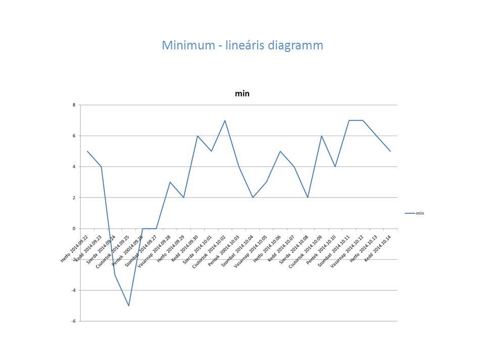 Maximum – lineáris diagramm