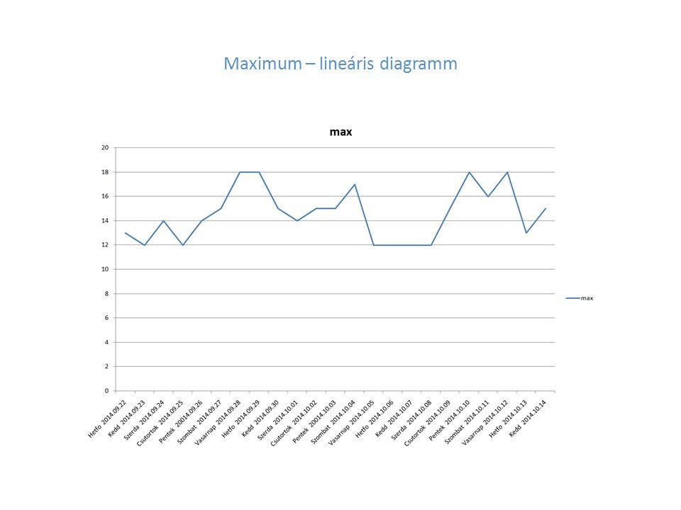 Átlag – lineáris diagramm