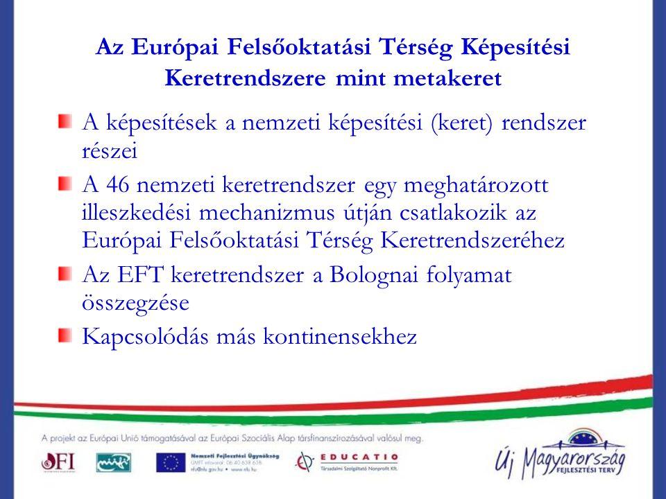 Az Európai Felsőoktatási Térség Képesítési Keretrendszere mint metakeret A képesítések a nemzeti képesítési (keret) rendszer részei A 46 nemzeti keretrendszer egy meghatározott illeszkedési mechanizmus útján csatlakozik az Európai Felsőoktatási Térség Keretrendszeréhez Az EFT keretrendszer a Bolognai folyamat összegzése Kapcsolódás más kontinensekhez