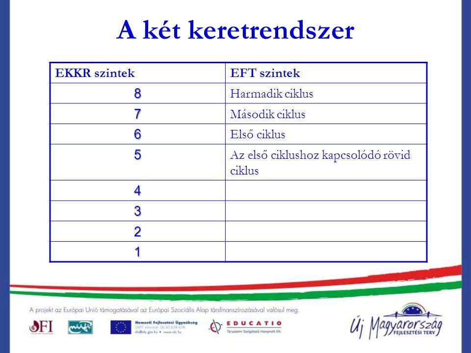 A két keretrendszer EKKR szintekEFT szintek 8 Harmadik ciklus 7 Második ciklus 6 Első ciklus 5 Az első ciklushoz kapcsolódó rövid ciklus 4 3 2 1