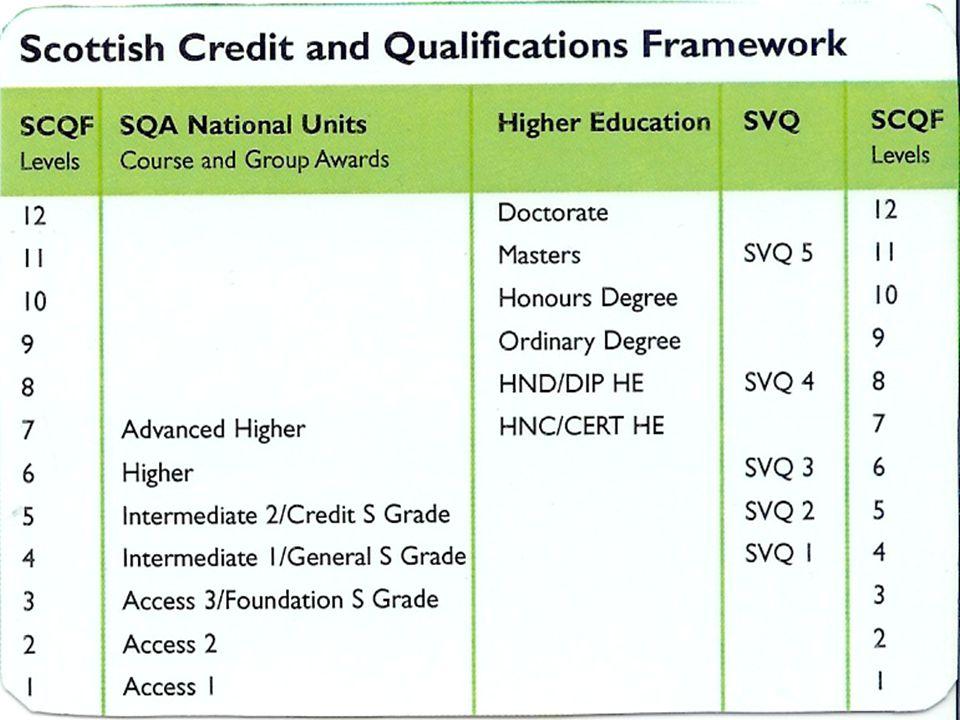 Az SCQF céljai Célok: az egész életen át tartó tanulás támogatása, a be- és kilépési pontok tisztázása a képesítések és a képzési programok bármely szintjén, a lehetséges tanulási utak és a kredittranszfer bemutatása a tanulók és valamennyi érdeklődő számára, a skót képesítések általános szintjének (és kreditértékeinek) bemutatása, a kreditek összekapcsolásának biztosítása az egyes képesítések és képzési programok között azért, hogy a tanulók építhessenek a korábban megszerzett tudásra.