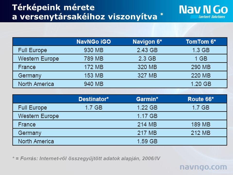 Térképeink mérete a versenytársakéihoz viszonyítva * * = Forrás: Internet-ről összegyűjtött adatok alapján, 2006/IV
