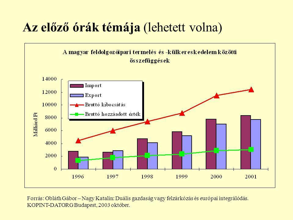 Az előző órák témája (lehetett volna) Forrás: Obláth Gábor – Nagy Katalin: Duális gazdaság vagy felzárkózás és európai integrálódás.