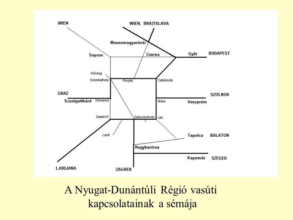 A Nyugat-Dunántúli Régió vasúti kapcsolatainak a sémája