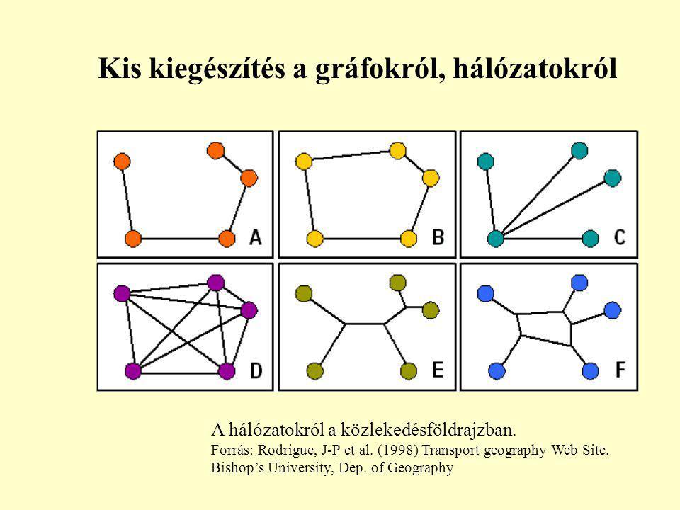A hálózatokról a közlekedésföldrajzban. Forrás: Rodrigue, J-P et al. (1998) Transport geography Web Site. Bishop's University, Dep. of Geography Kis k
