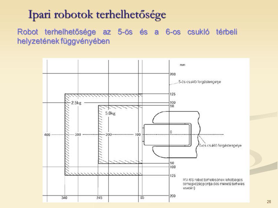 28 Ipari robotok terhelhetősége Robot terhelhetősége az 5-ös és a 6-os csukló térbeli helyzetének függvényében