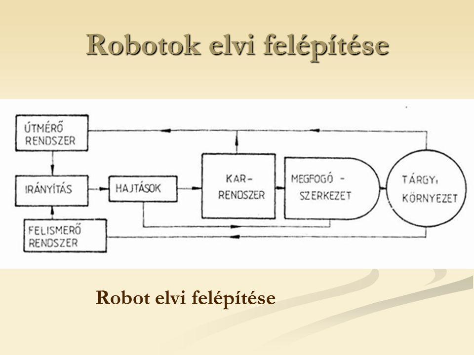 Robotok elvi felépítése Robot elvi felépítése