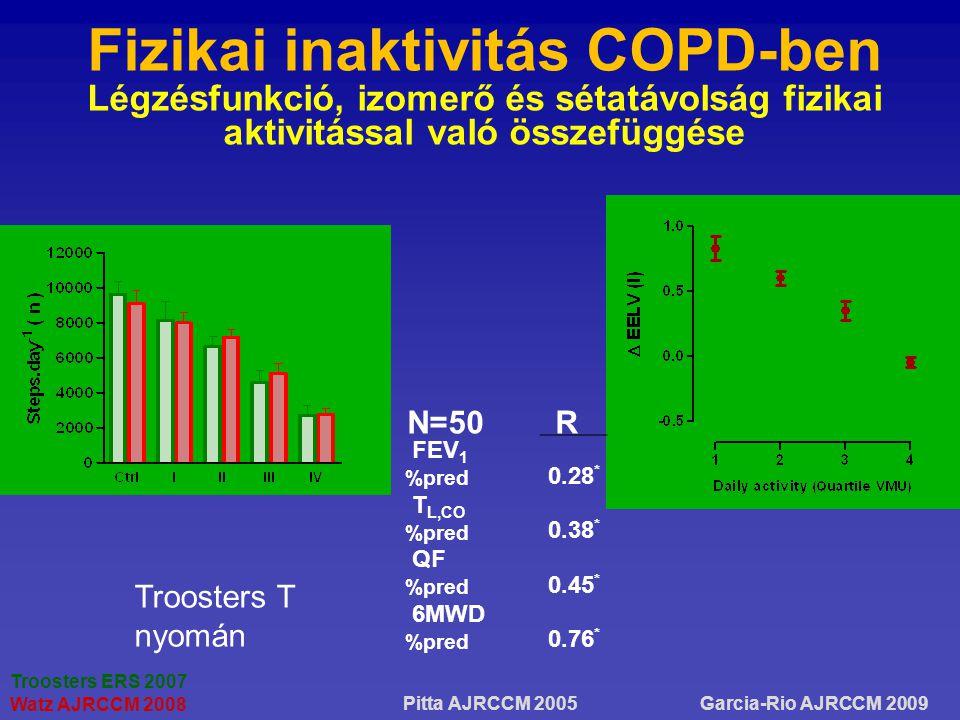 Fizikai inaktivitás COPD-ben Légzésfunkció, izomerő és sétatávolság fizikai aktivitással való összefüggése Troosters ERS 2007 Watz AJRCCM 2008 Garcia-