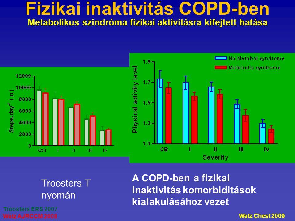 Fizikai inaktivitás COPD-ben Metabolikus szindróma fizikai aktivitásra kifejtett hatása Troosters ERS 2007 Watz AJRCCM 2008 Watz Chest 2009 A COPD-ben