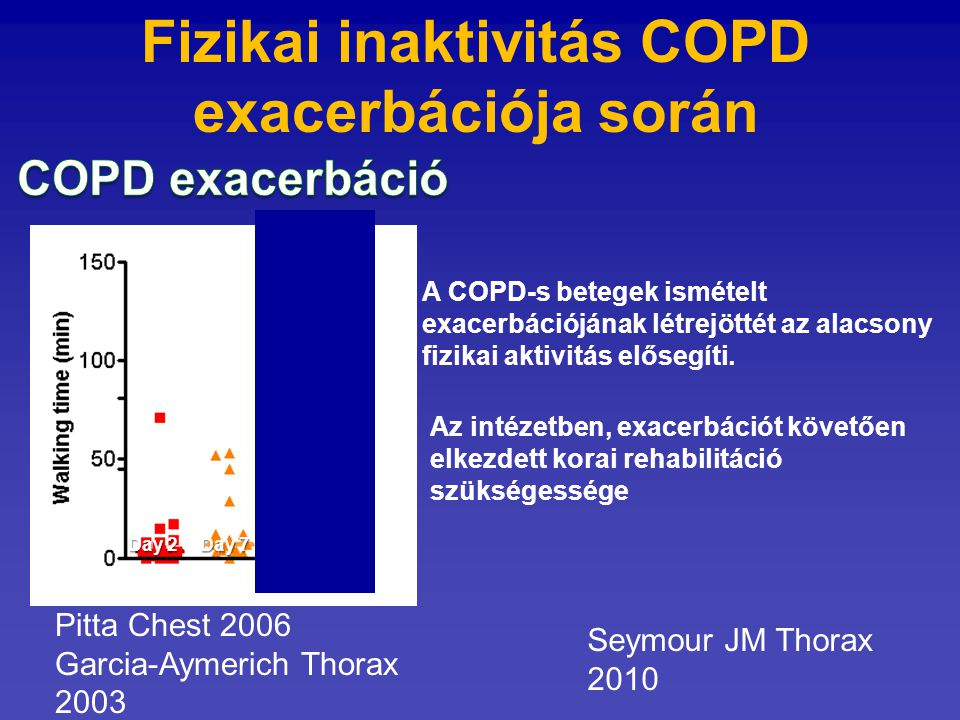Fizikai inaktivitás COPD exacerbációja során Day 2 Day 7 Month 1 A COPD-s betegek ismételt exacerbációjának létrejöttét az alacsony fizikai aktivitás