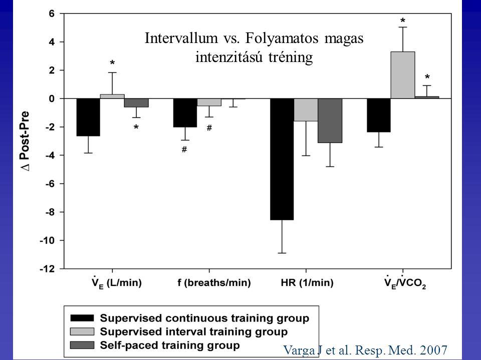Varga J et al. Resp. Med. 2007 Intervallum vs. Folyamatos magas intenzitású tréning