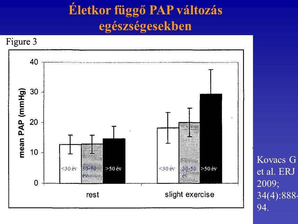 Életkor függő PAP változás egészségesekben Kovacs G et al. ERJ 2009; 34(4):888- 94. <30 év30-50 év >50 év<30 év30-50 év >50 év