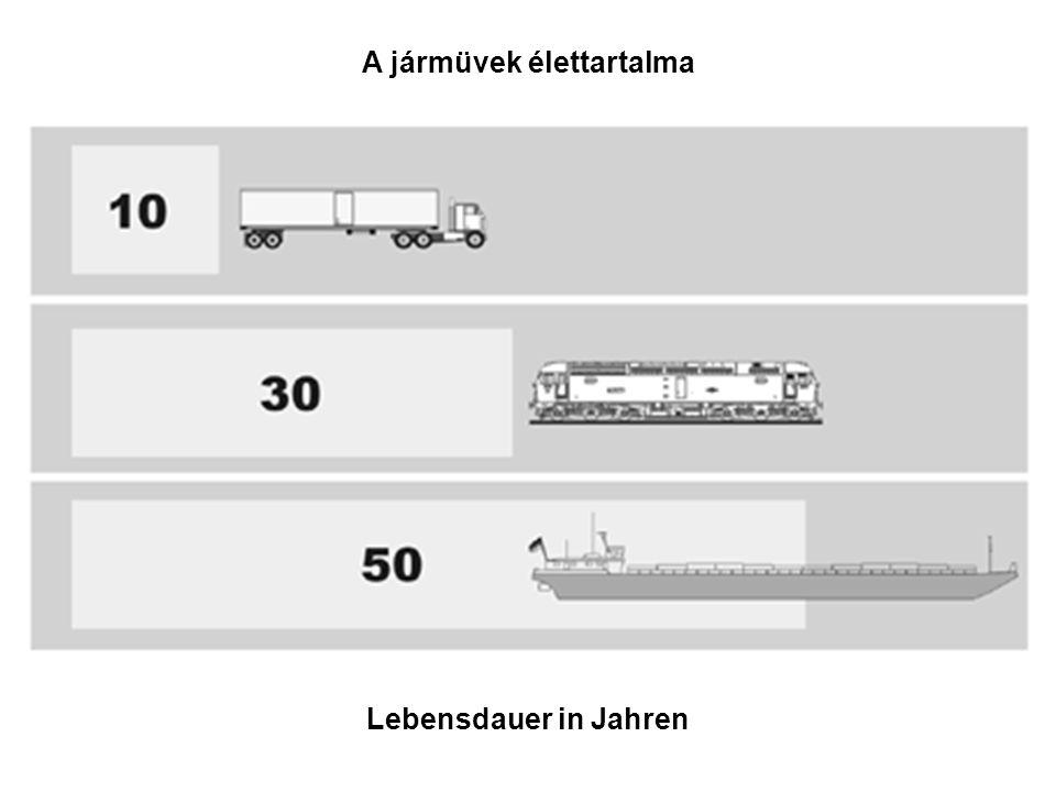 A jármüvek élettartalma Lebensdauer in Jahren